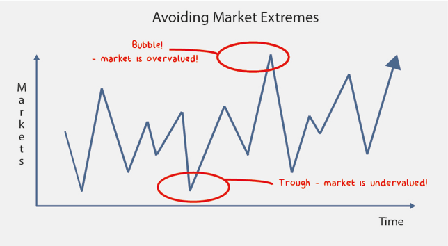 Minnik Chartered Accountants - Avoiding Market Extremes