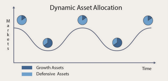 Minnik Chartered Accountants - Dynamic Asset Allocation